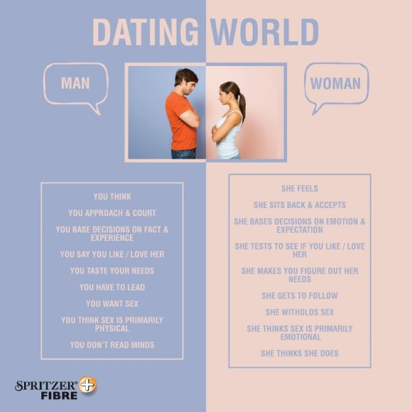 Spritzer Fibre Dating World