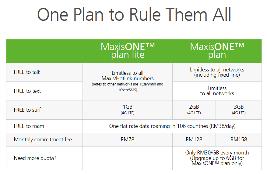 Maxis One Plan to Rule Them All