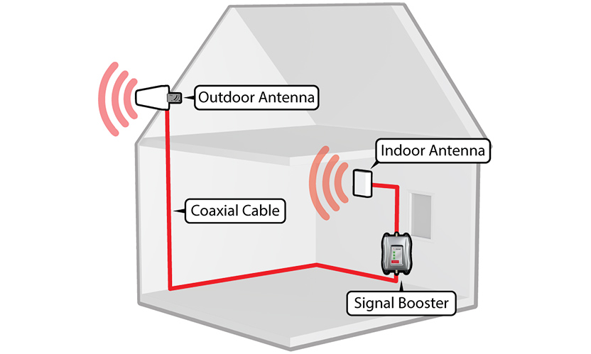 weBoost Connect 3G installation diagram