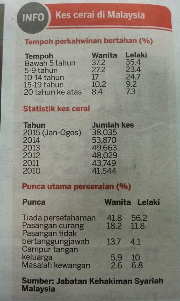 Ego Punca Penceraian di Malaysia